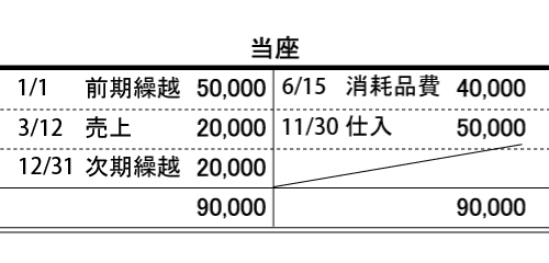 簿記 2 級 独学 道場