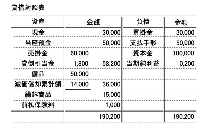 日商簿記検定 仕訳対策教材【簿記検定ナビ】