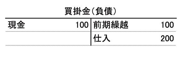 shisanhyo_kaikakekin