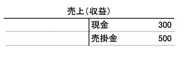 shisanhyo_uriage