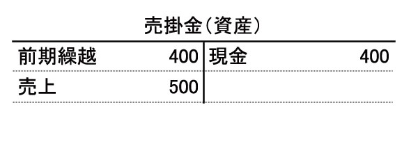 shisanhyo_urikakekin