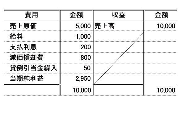 soneki_keisansyo