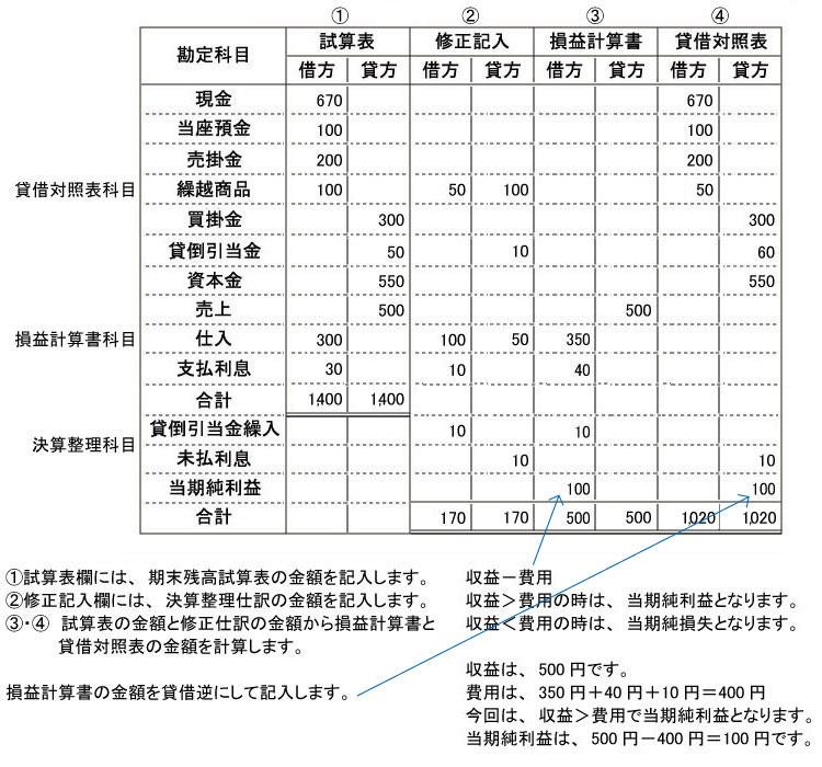簿記2級【独学】合格までの勉強法と勉強 ...